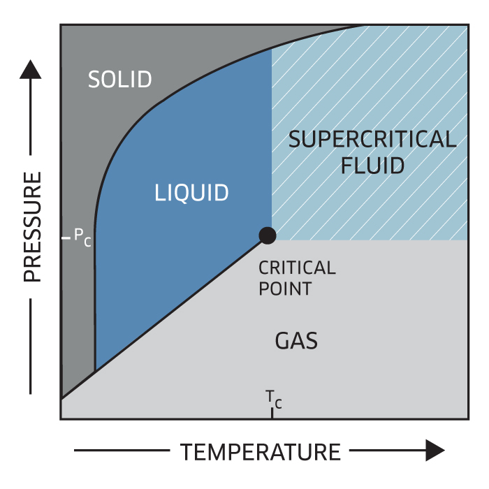 Phasex Supercritical Fluids-Chart