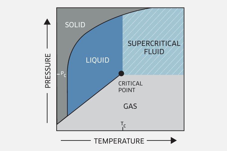 scf-chart